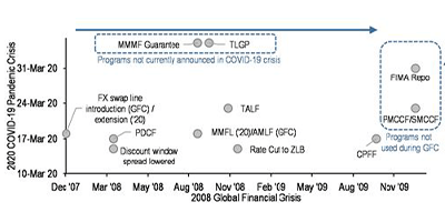 Announcement date of us fed programmes/actions during the 2008 gfc vs the current 2020 covid-19 pandemic crisis figure