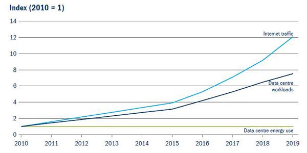 Figure 3: Data infrastructure energy use