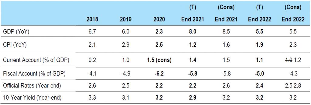 Figure 5: China forecasts