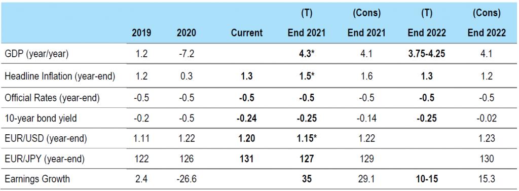 Figure 2: Euro area forecasts